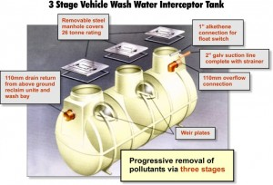 3 Stage Interceptors Tanks for Vehicle Wash Installations